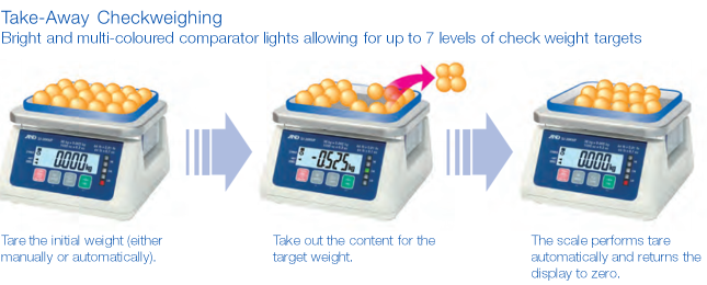SJ-WP Checkweighing Scale